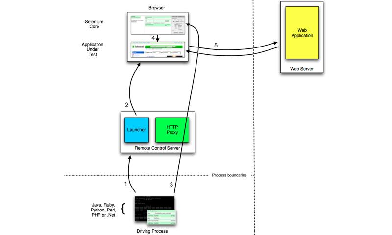 Selenium architecture diagram