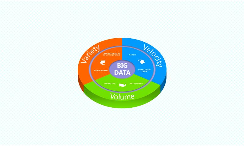 Volume Variety Velocity