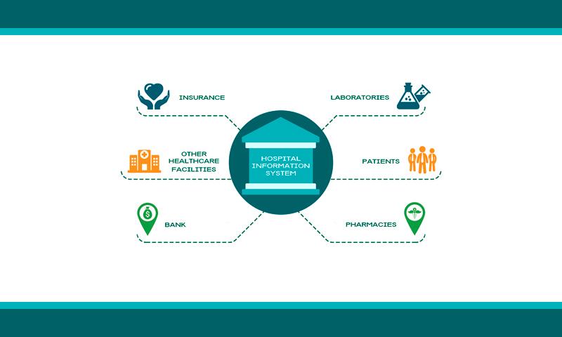 How To Design Hospital Management Software Azoft