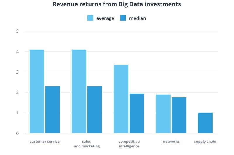 Big Data revenue returns
