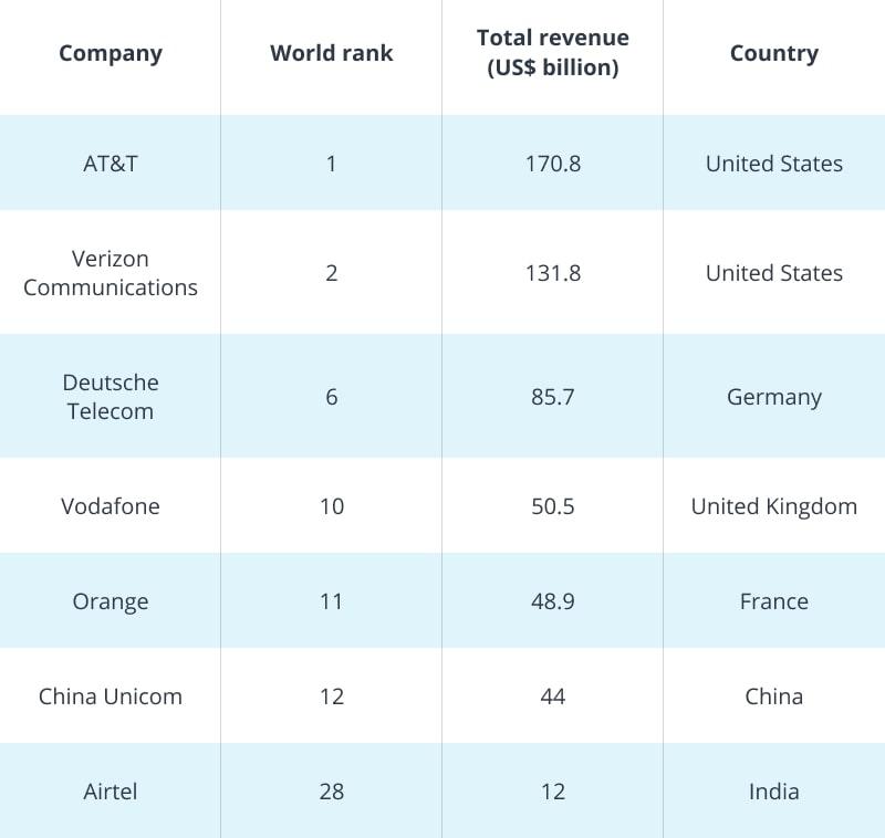 Major Big Data Telecom companies