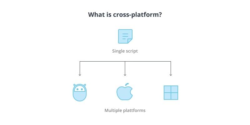What is Cross-Platform Development?