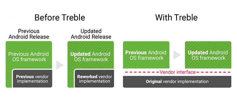 Android Oreo: Treble modular base scheme