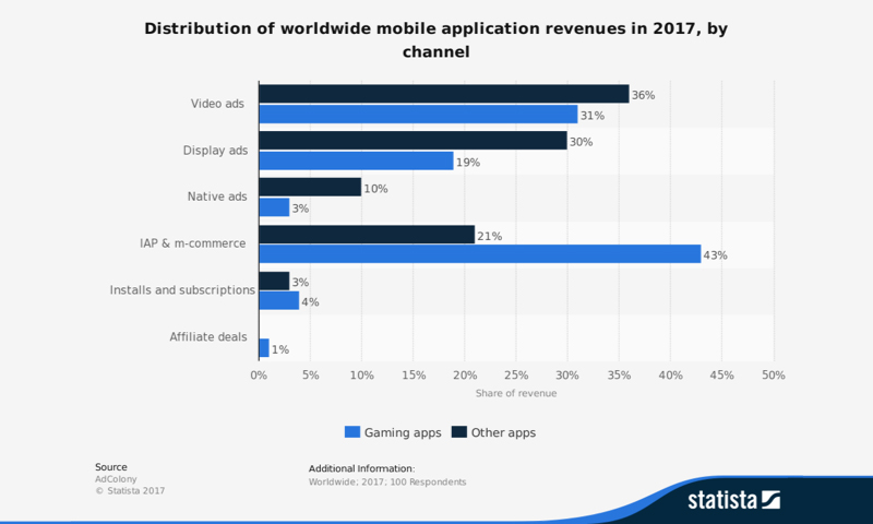 iOS vs Android: Distribution of wordlwide mobile application revenues in 2017