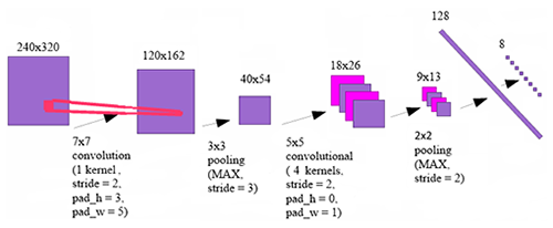 The architecture of convolutional neural network for detecting the keypoints of license plates