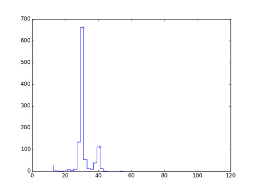 Example of the bimodal distribution of character widths in the receipt