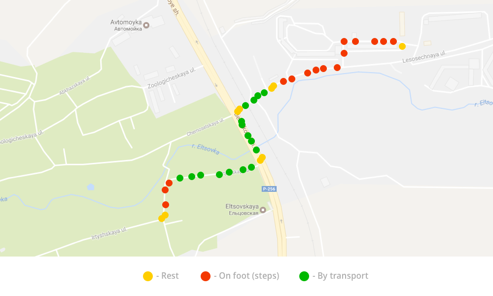Results of model testing based on accelerometer data from the walk and from the bus trip