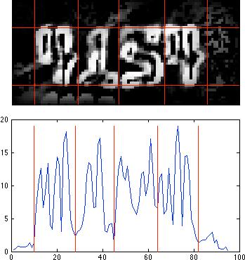 Digit segmentation along the X axis