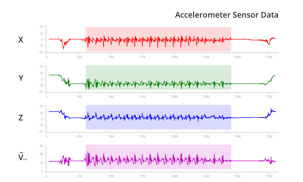 Walk 3. Three-axis accelerometer sensor data including the graph for the magnitude of the vector oscillations