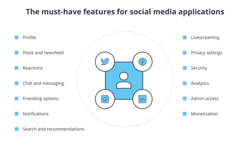 Key features of a social media app