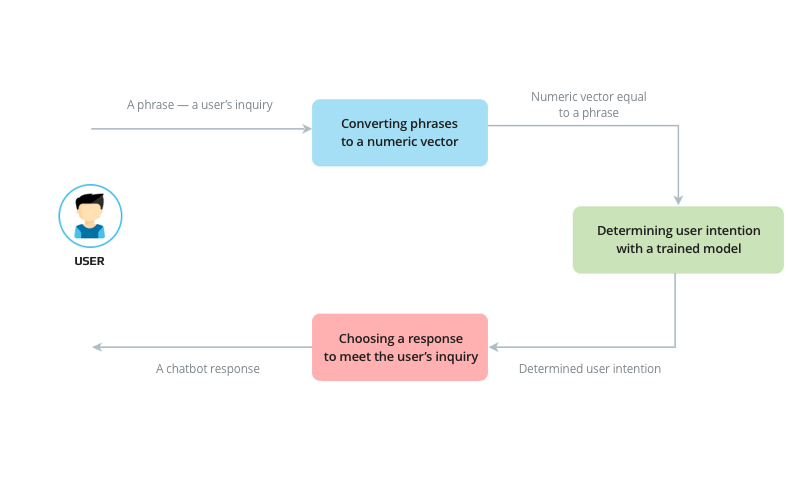 Chatbot pipeline
