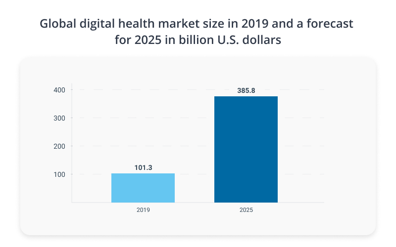 Digital health market size