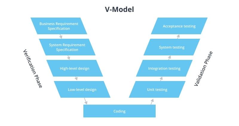 V-Shaped Development