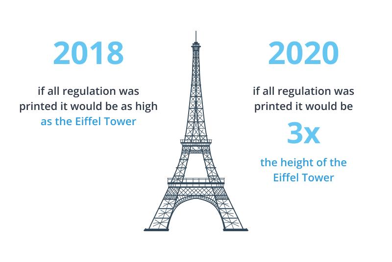 Amount of regulations
