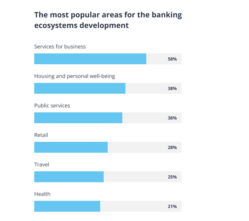 Promising areas of banking ecosystems