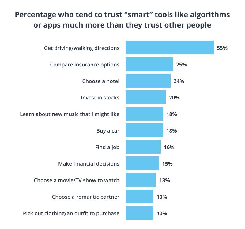 Tasks that people trust robots