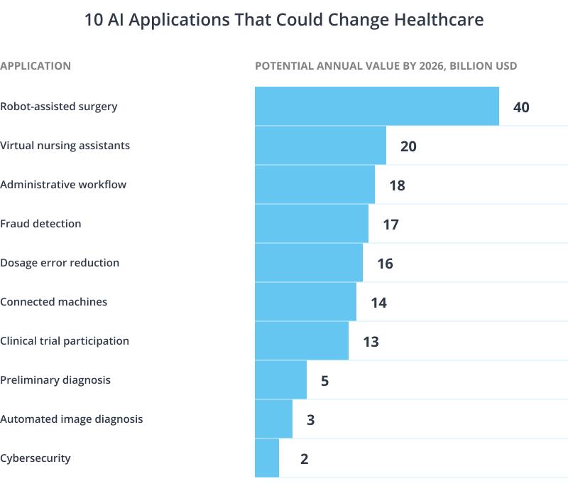 AI application in healthcare