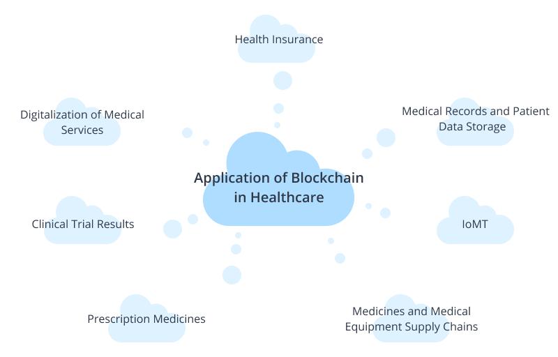 Blockchain in medicine
