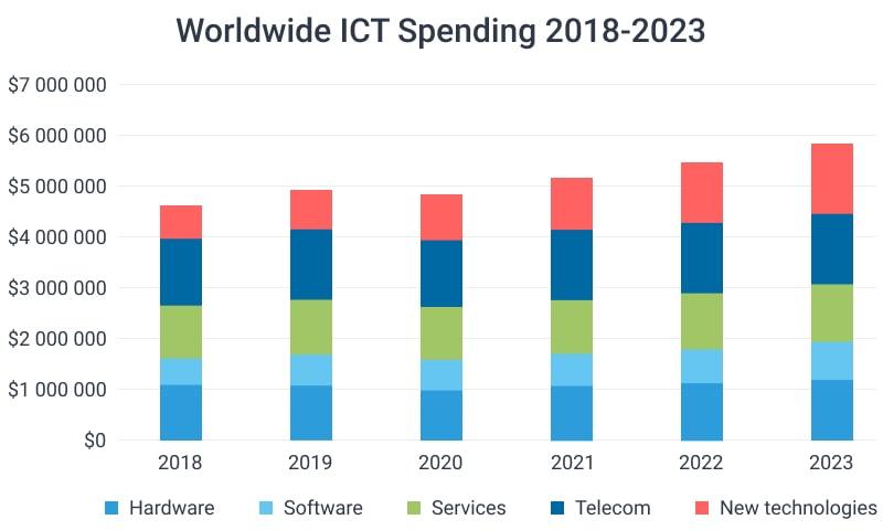 IT market spending