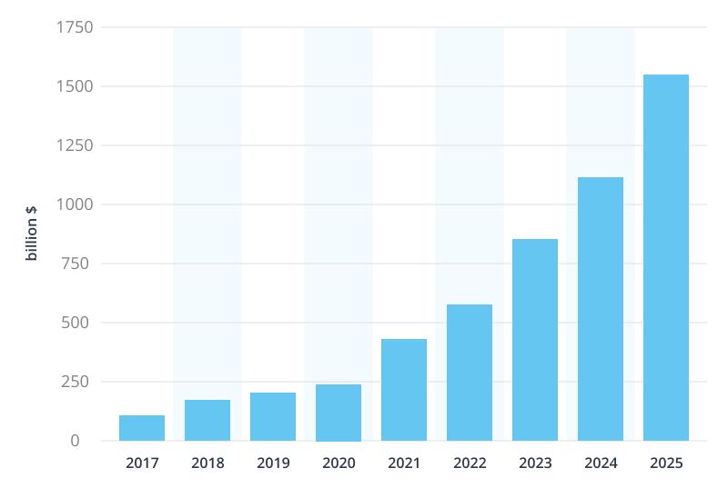 IoT spending statistics