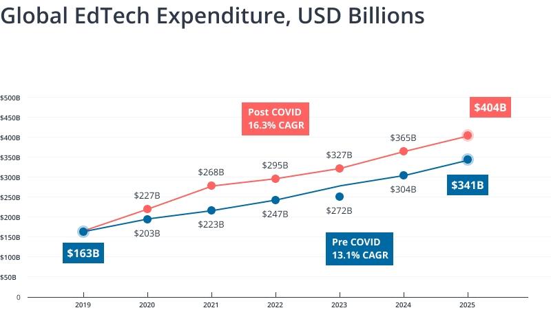 Global EdTech Expenditure
