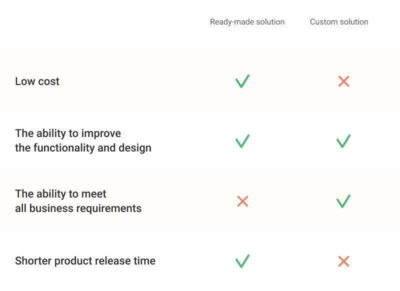 Telemedicine app development - custom vs readymade solution