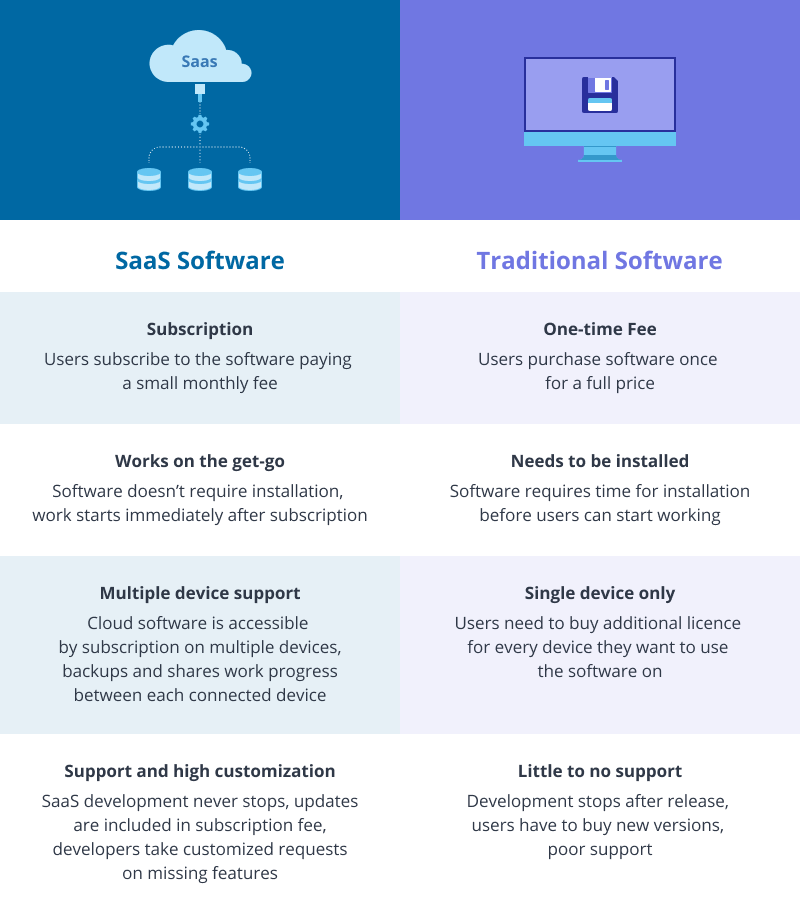 How SaaS model differs from traditional software distribution