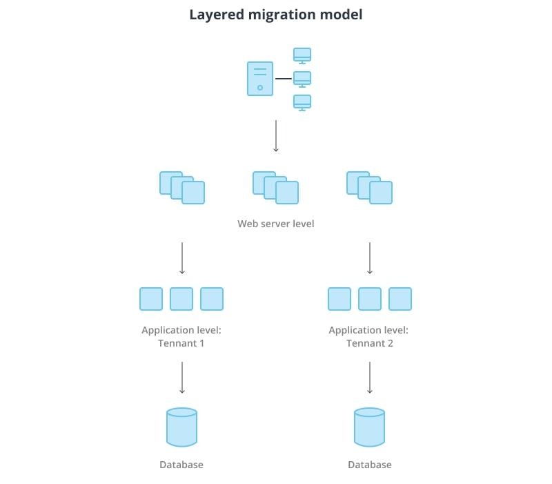 Layered Migration Model