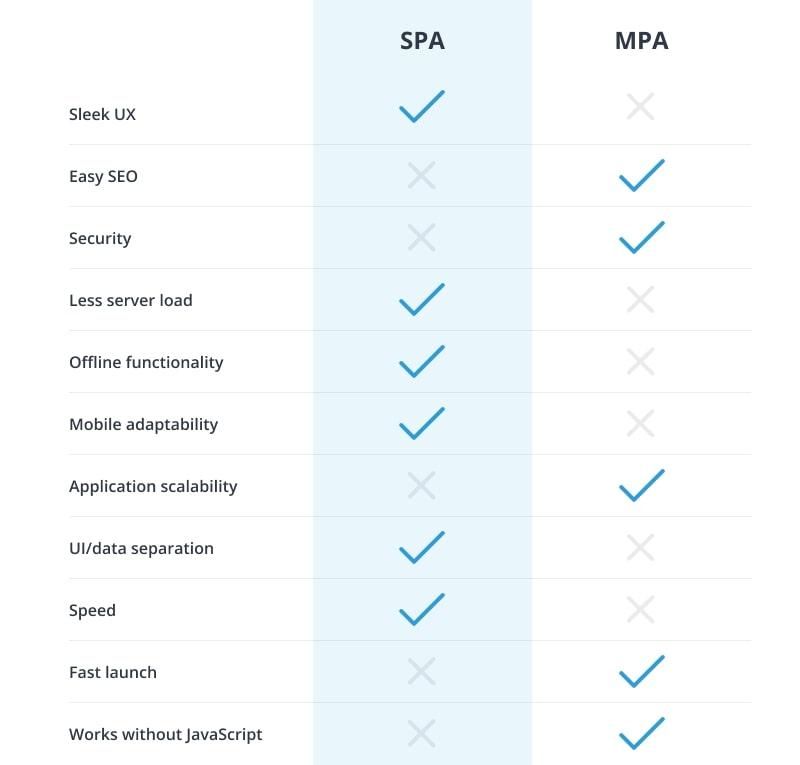 SPA vs. MPA