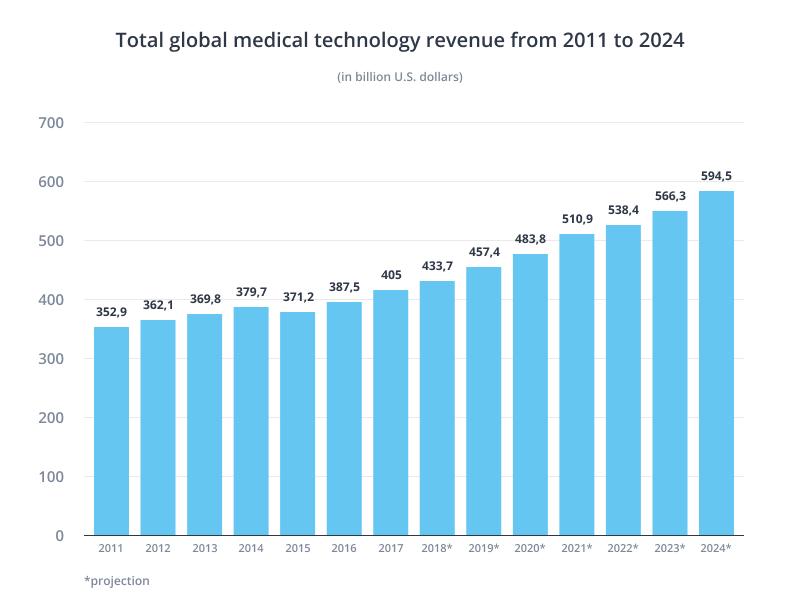 medical technology revenue