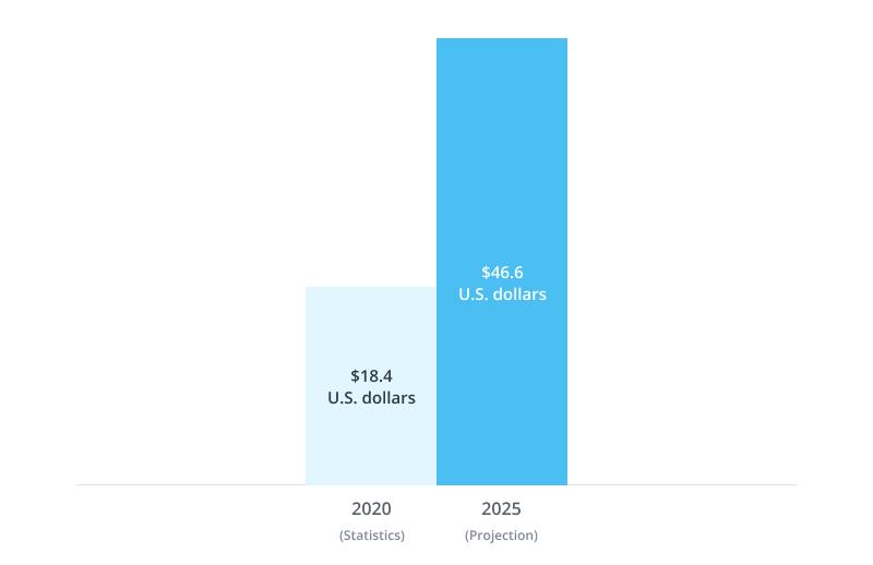 medical market growth
