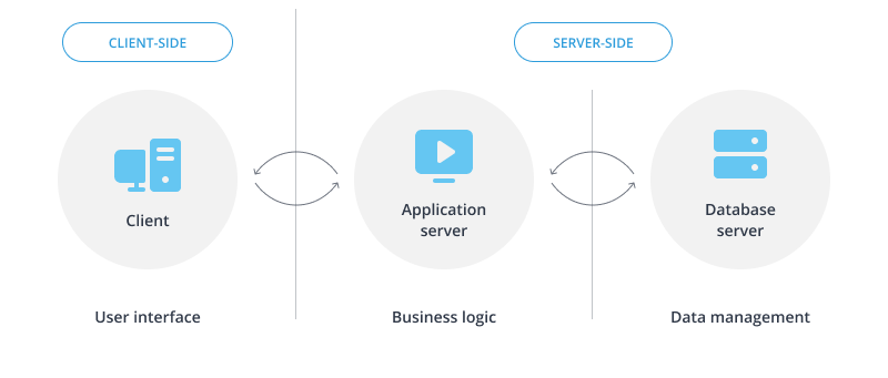 Interaction of the client and server parts of a web application