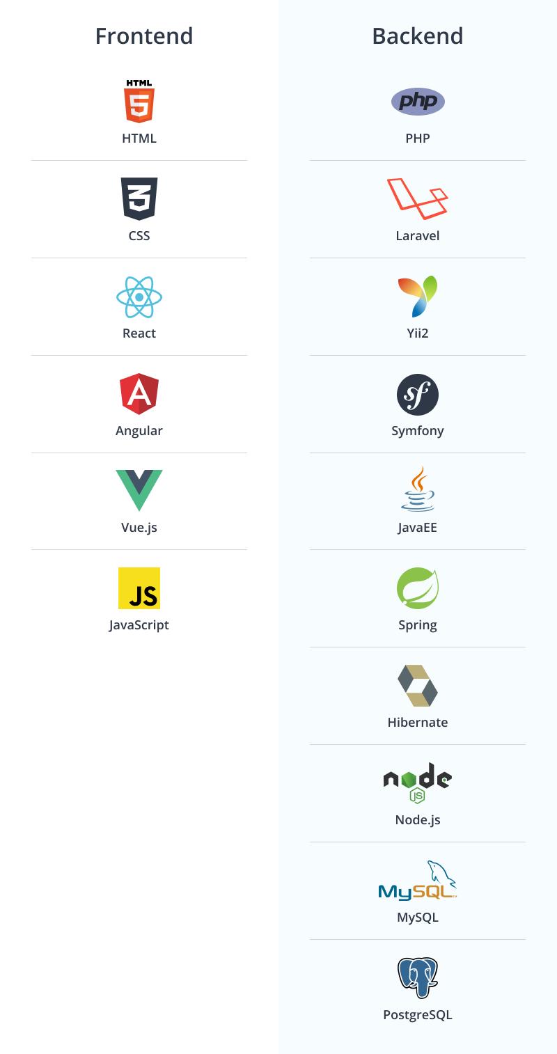 Web development stack at Azoft