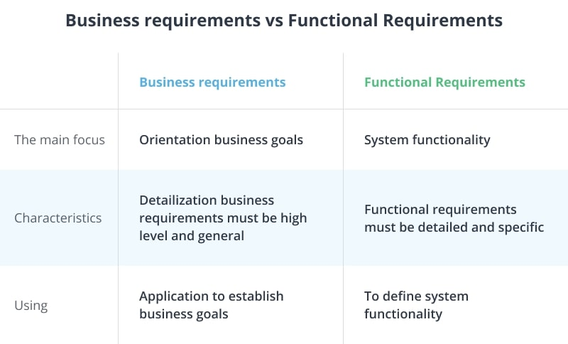 The difference between business and functional requirements