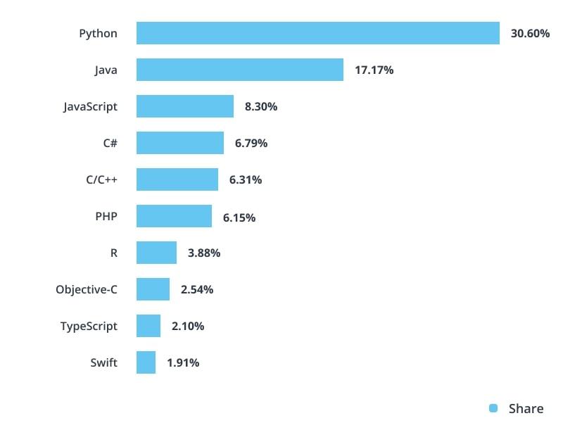 programming language rating