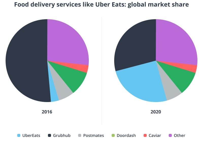 Apps like Uber Eats global market share