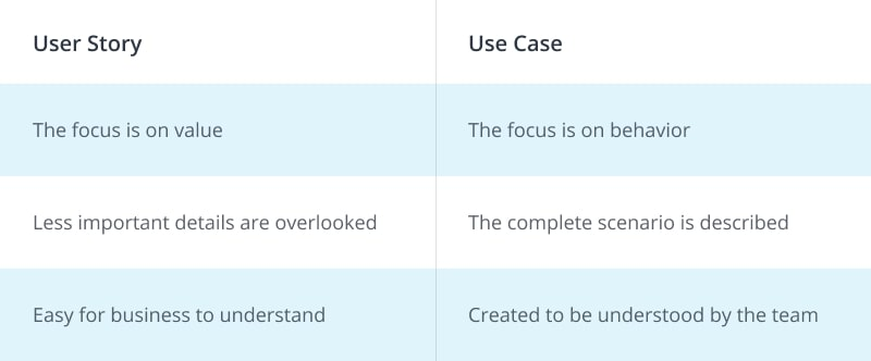 Difference between User Story and Use Case