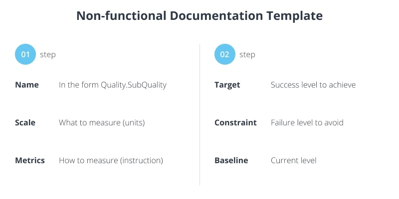 Non-functional documentation template