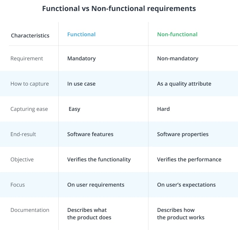 The difference between functional and non-functional requirements