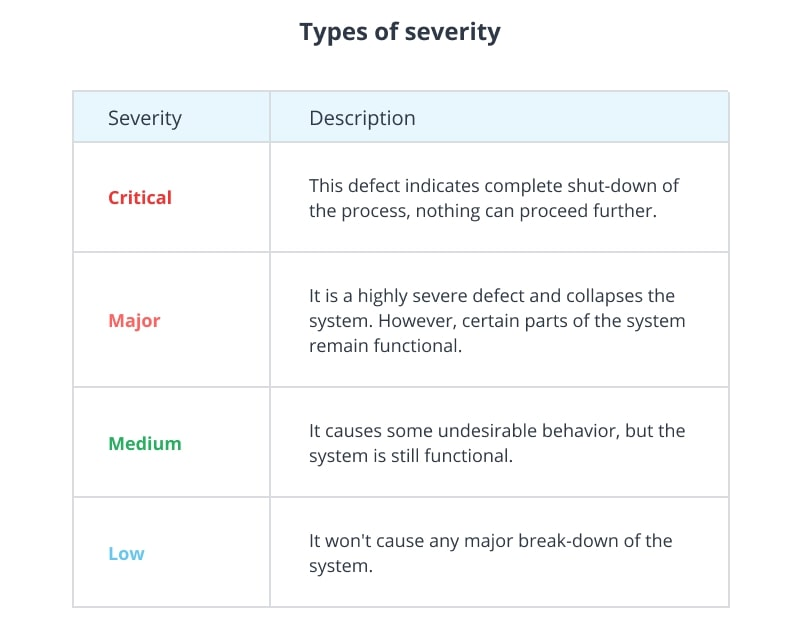 Types of severity in software testing