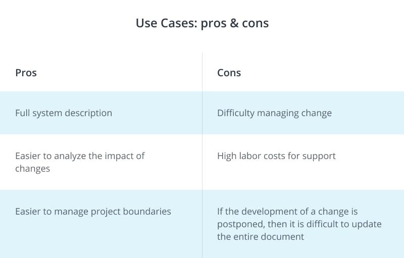 Use Case - advantages and disadvantages