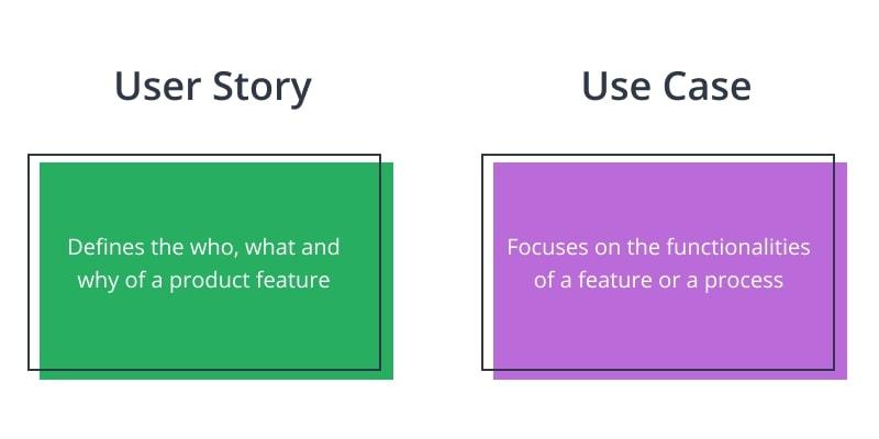 User Story vs Use Case