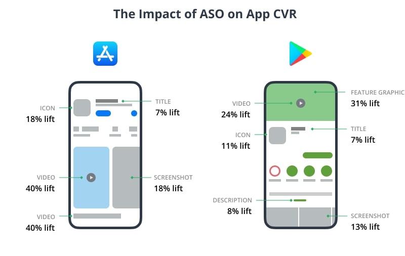 The impact of ASO on CVR