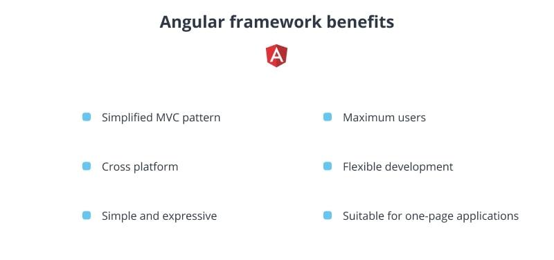 Angular framework benefits