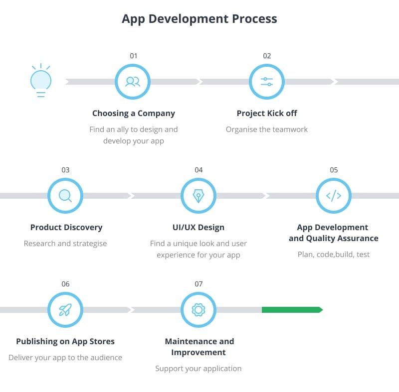 App Development Process Stages