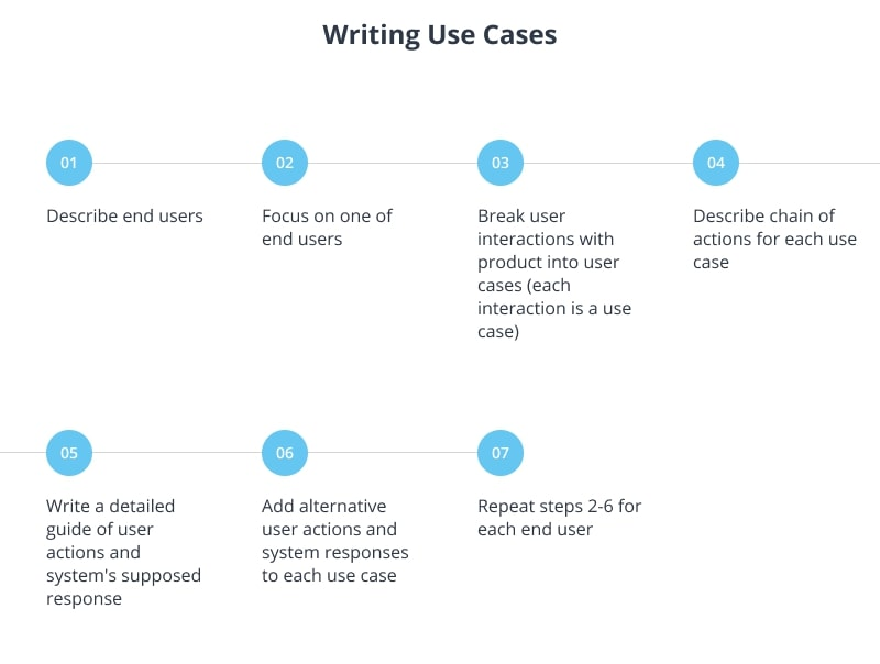How to write use cases - guide