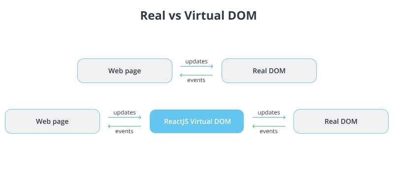 Real vs Virtual DOM