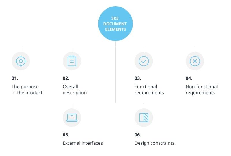 SRS documentation elements