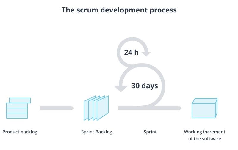 Scrum Development Process Flow