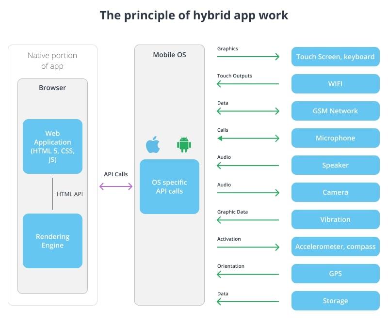The principle of hybrid app work